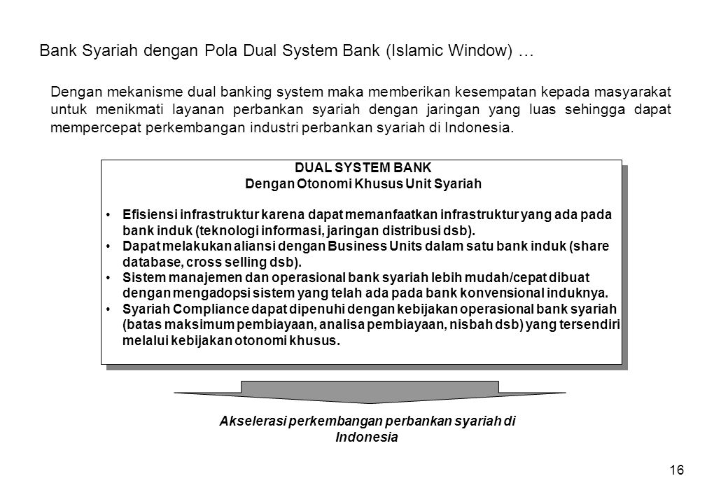 Bank Syariah dengan Pola Dual System Bank (Islamic Window) …