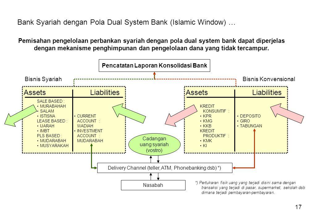 Pencatatan Laporan Konsolidasi Bank