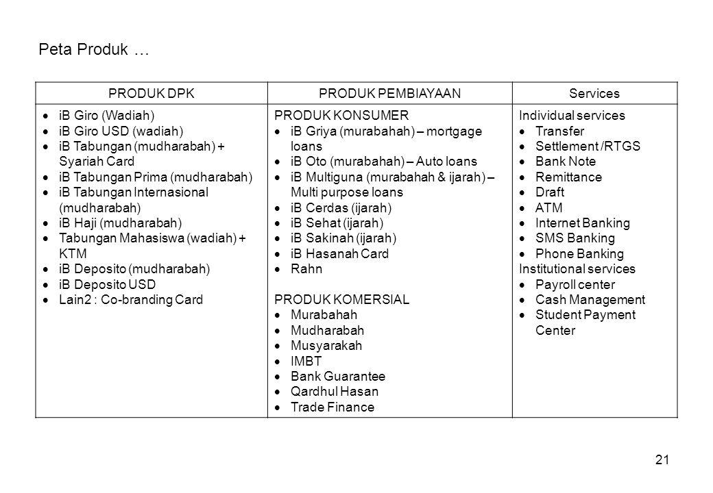 Peta Produk … PRODUK DPK PRODUK PEMBIAYAAN Services iB Giro (Wadiah)