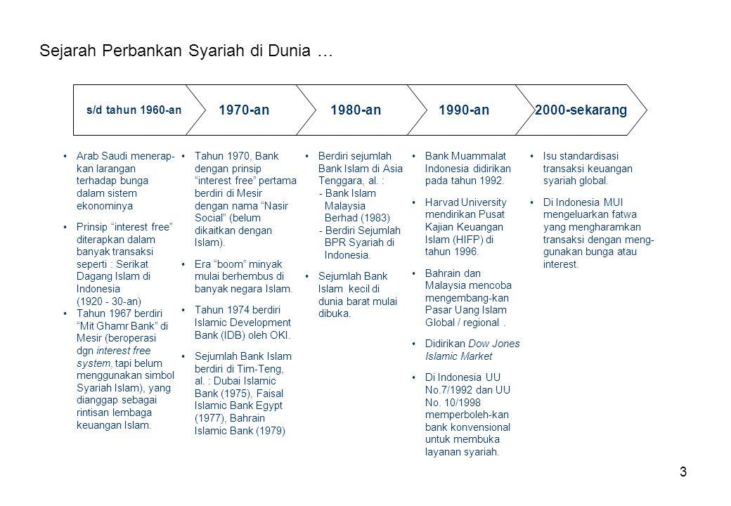 Sejarah Perbankan Syariah di Dunia …