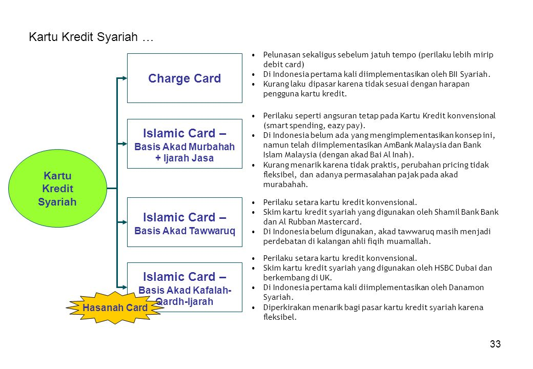 Islamic Card – Basis Akad Murbahah + Ijarah Jasa