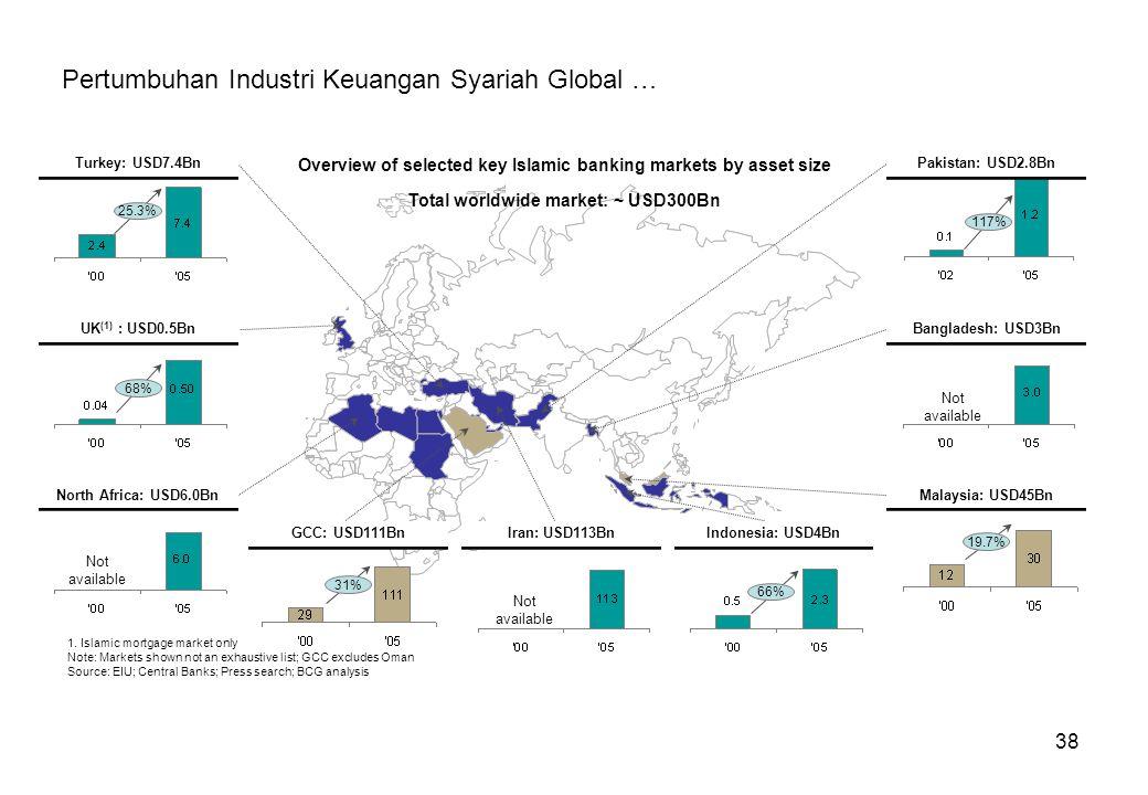 Pertumbuhan Industri Keuangan Syariah Global …