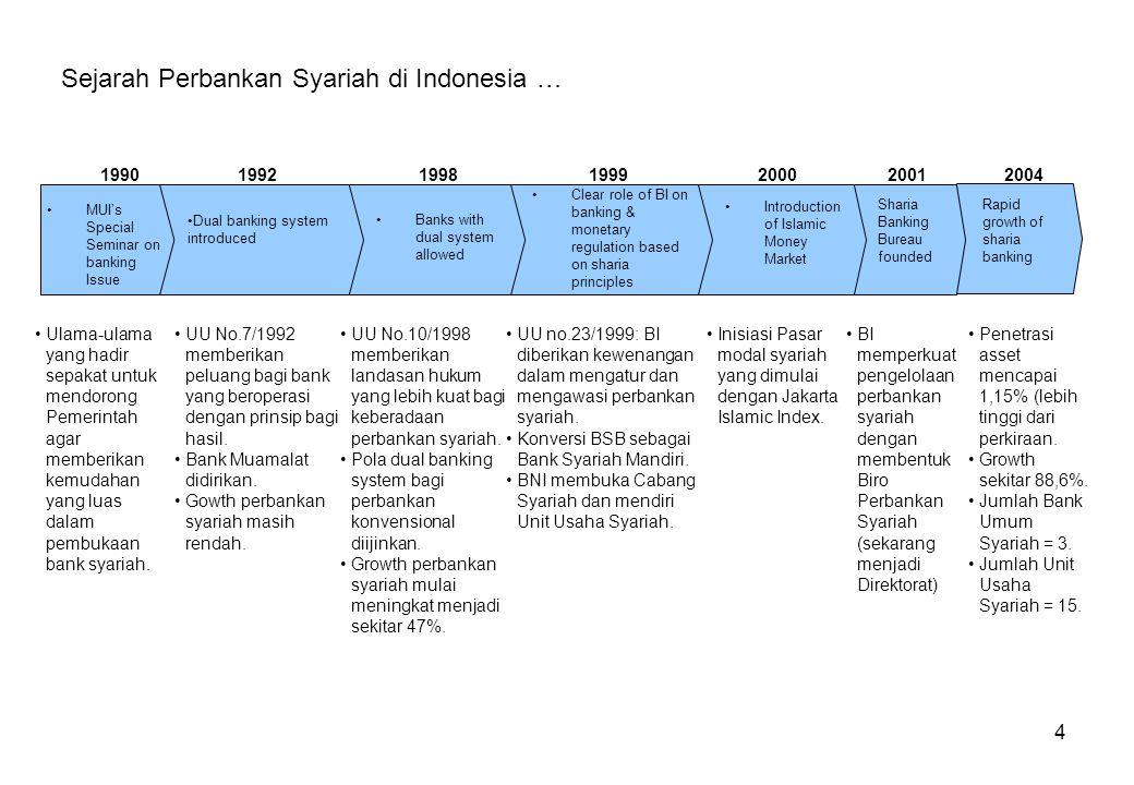 Sejarah Perbankan Syariah di Indonesia …