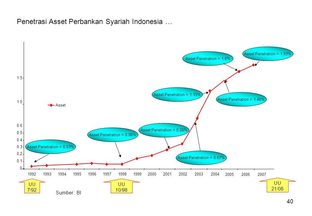 Penetrasi Asset Perbankan Syariah Indonesia …