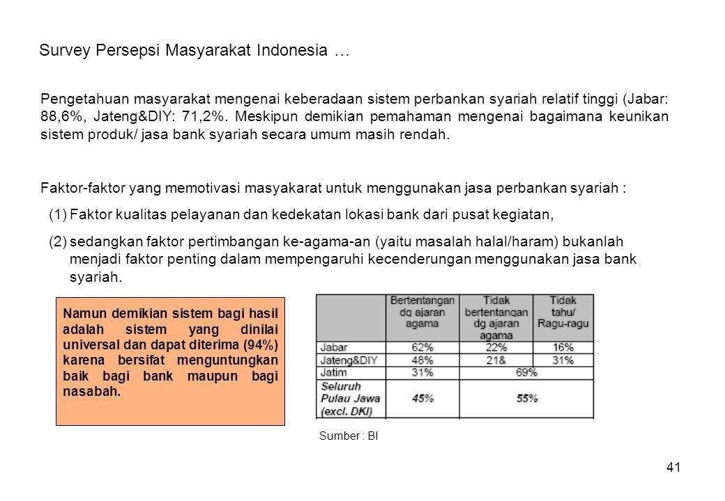 Survey Persepsi Masyarakat Indonesia …