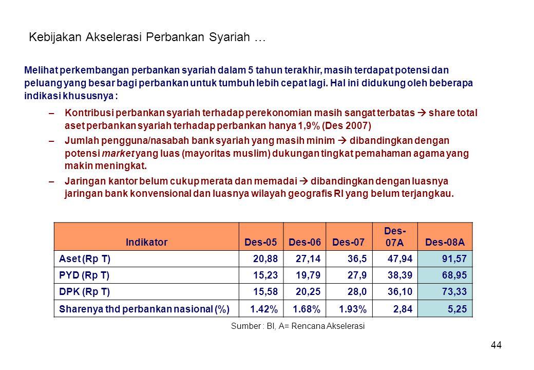 Kebijakan Akselerasi Perbankan Syariah …