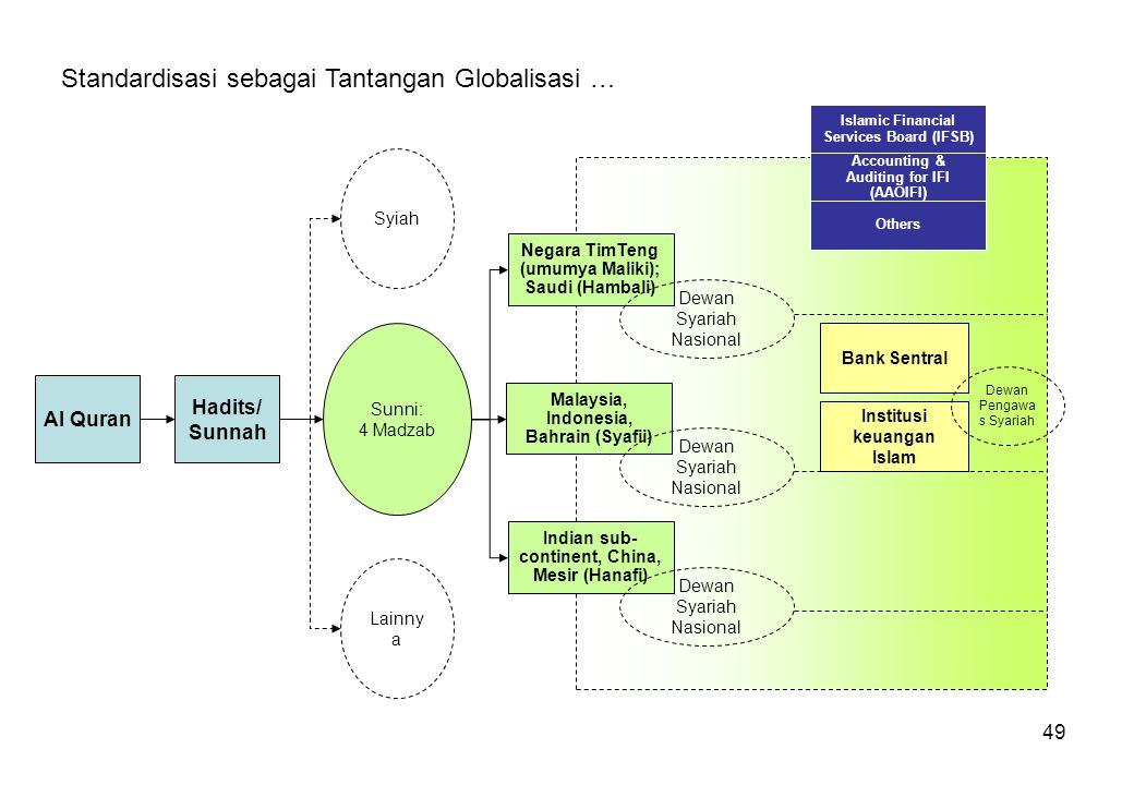 Standardisasi sebagai Tantangan Globalisasi …