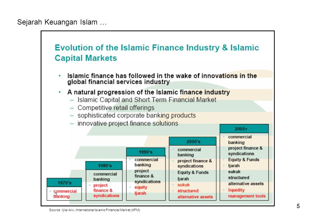Sejarah Keuangan Islam …