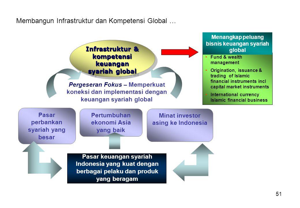Membangun Infrastruktur dan Kompetensi Global …