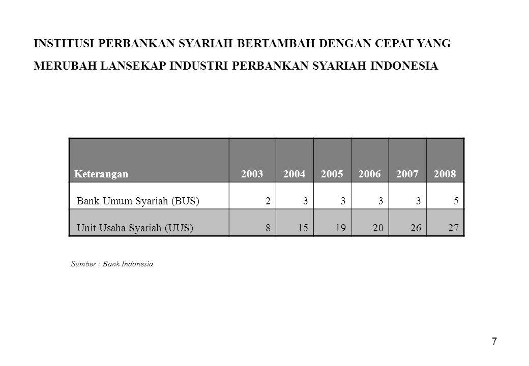 INSTITUSI PERBANKAN SYARIAH BERTAMBAH DENGAN CEPAT YANG MERUBAH LANSEKAP INDUSTRI PERBANKAN SYARIAH INDONESIA