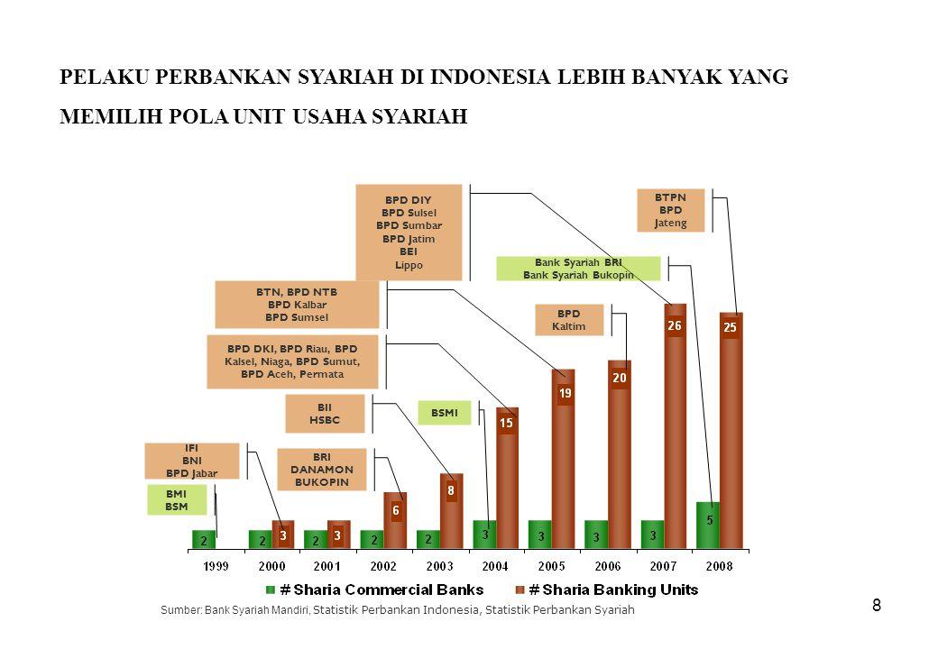 BPD DKI, BPD Riau, BPD Kalsel, Niaga, BPD Sumut, BPD Aceh, Permata