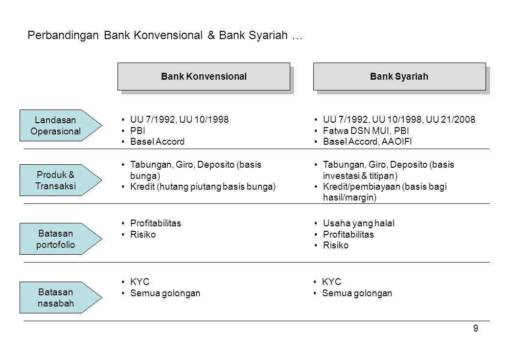 Perbandingan Bank Konvensional & Bank Syariah …