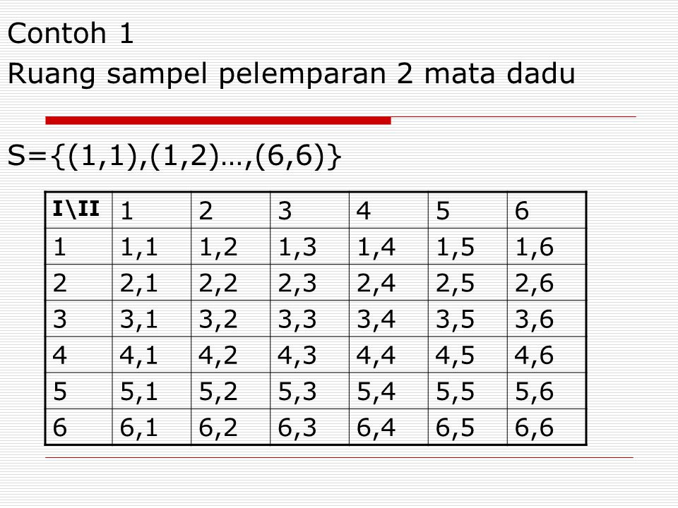 Ruang sampel pelemparan 2 mata dadu S={(1,1),(1,2)…,(6,6)}