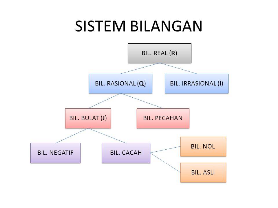SISTEM BILANGAN BIL. REAL (R) BIL. RASIONAL (Q) BIL. IRRASIONAL (I)
