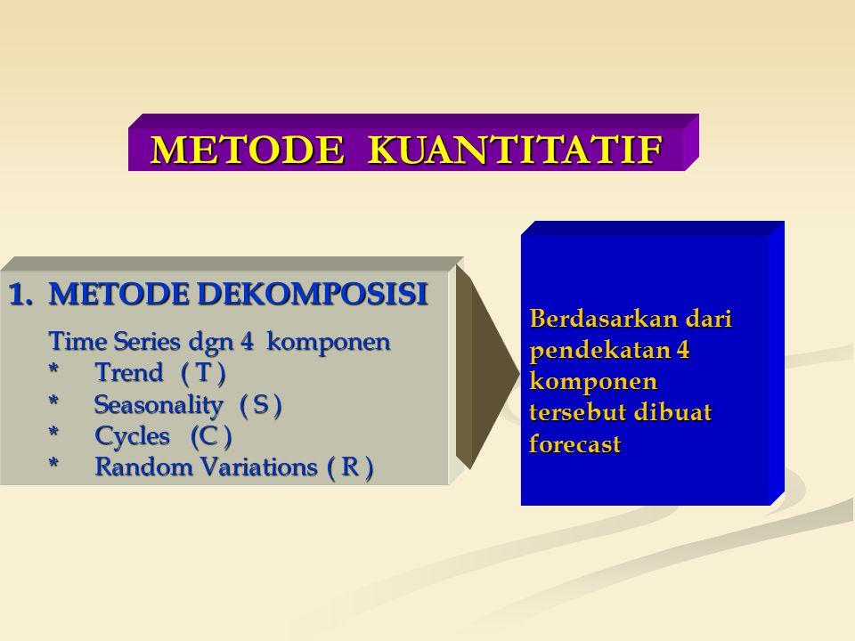 METODE KUANTITATIF Berdasarkan dari pendekatan 4 komponen tersebut dibuat forecast.