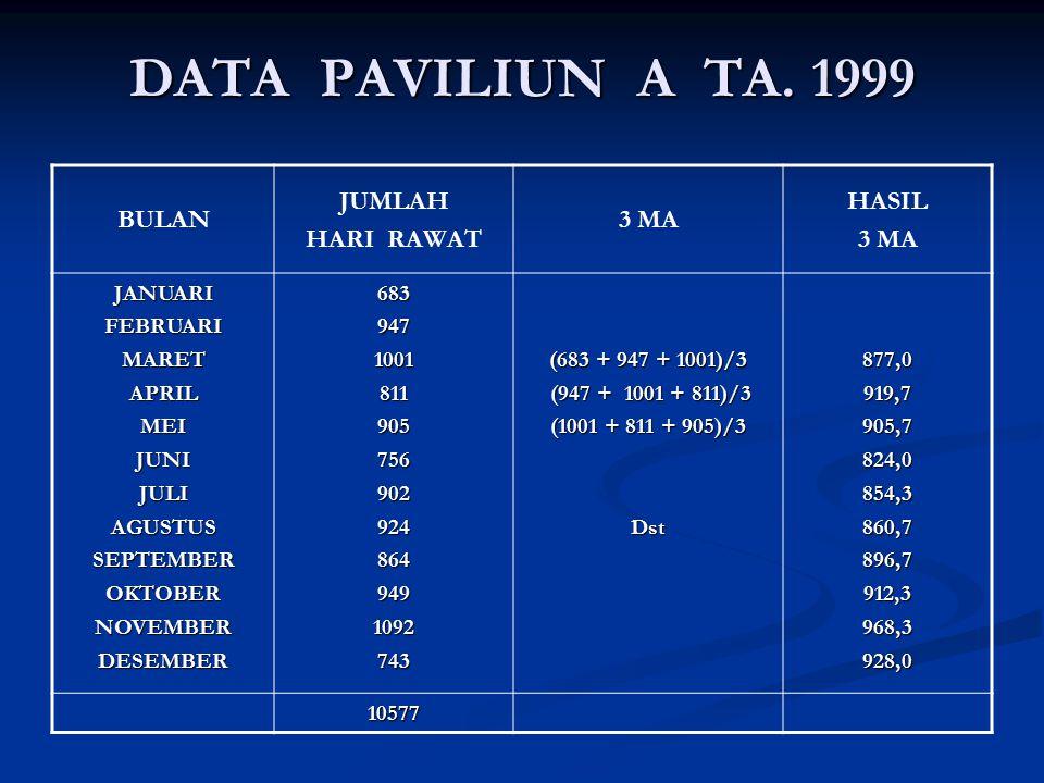 DATA PAVILIUN A TA. 1999 BULAN JUMLAH HARI RAWAT 3 MA HASIL JANUARI