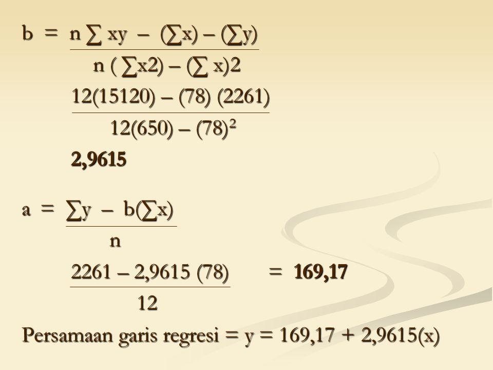 b = n ∑ xy – (∑x) – (∑y) n ( ∑x2) – (∑ x)2. 12(15120) – (78) (2261) 12(650) – (78)2. 2,9615.