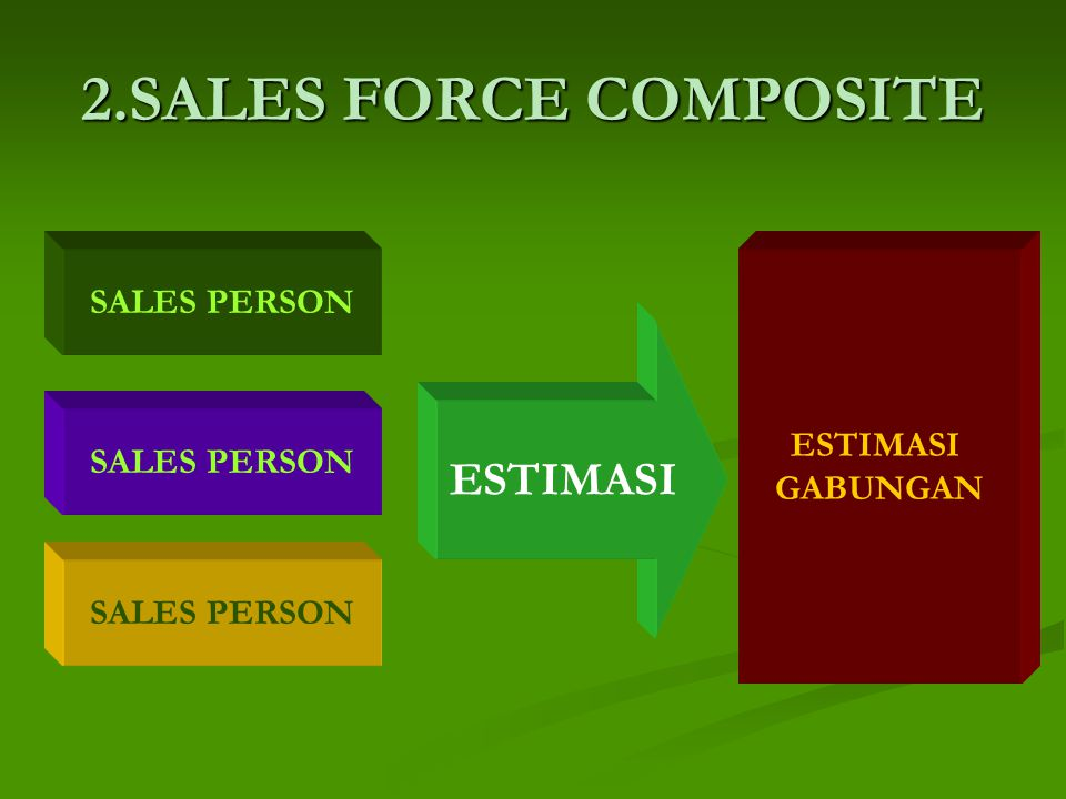 2.SALES FORCE COMPOSITE ESTIMASI SALES PERSON ESTIMASI GABUNGAN