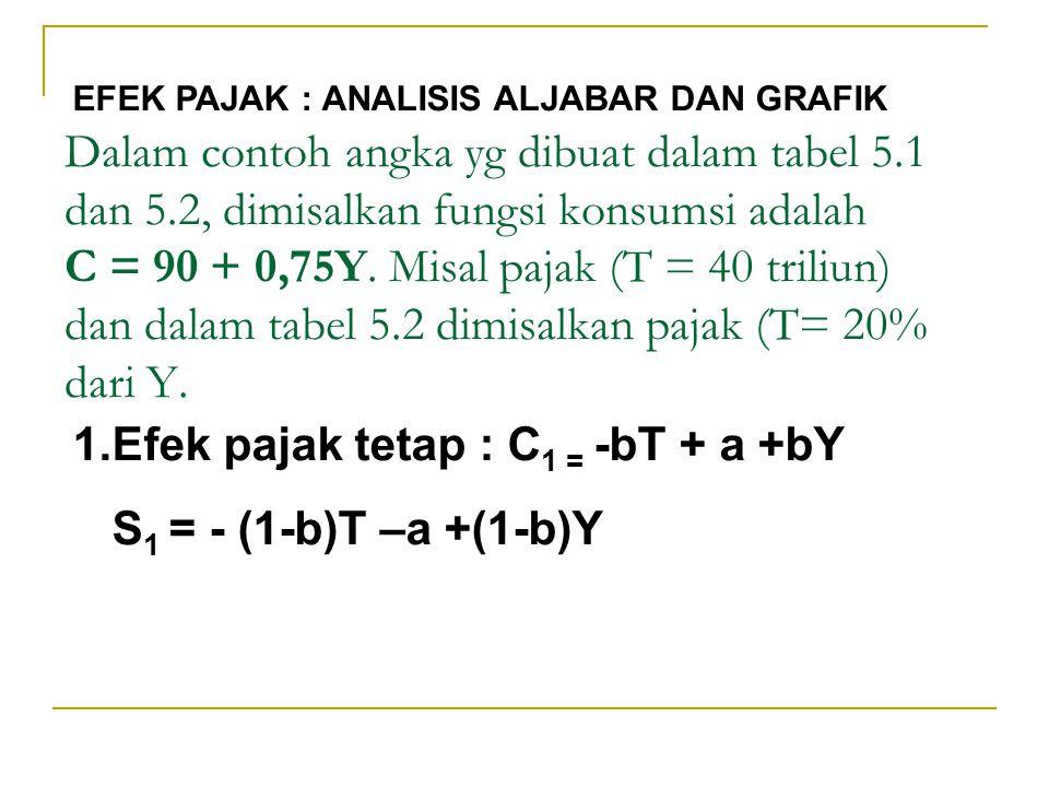 Efek pajak tetap : C1 = -bT + a +bY S1 = - (1-b)T –a +(1-b)Y