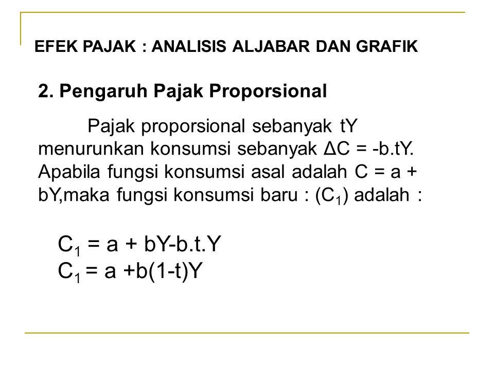 C1 = a + bY-b.t.Y C1 = a +b(1-t)Y 2. Pengaruh Pajak Proporsional
