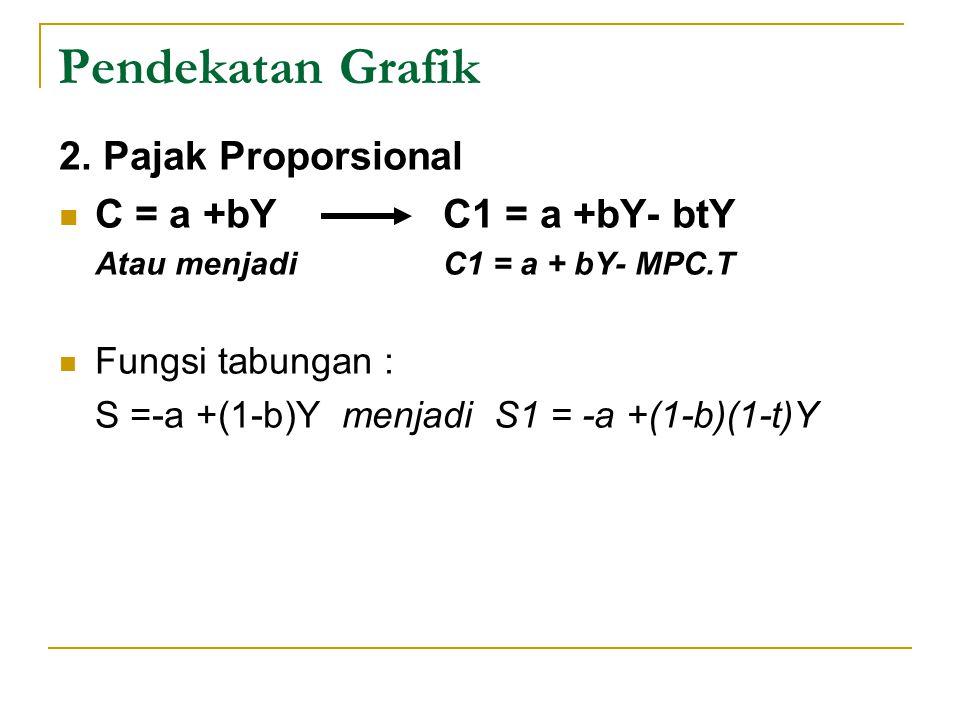 Pendekatan Grafik 2. Pajak Proporsional C = a +bY C1 = a +bY- btY