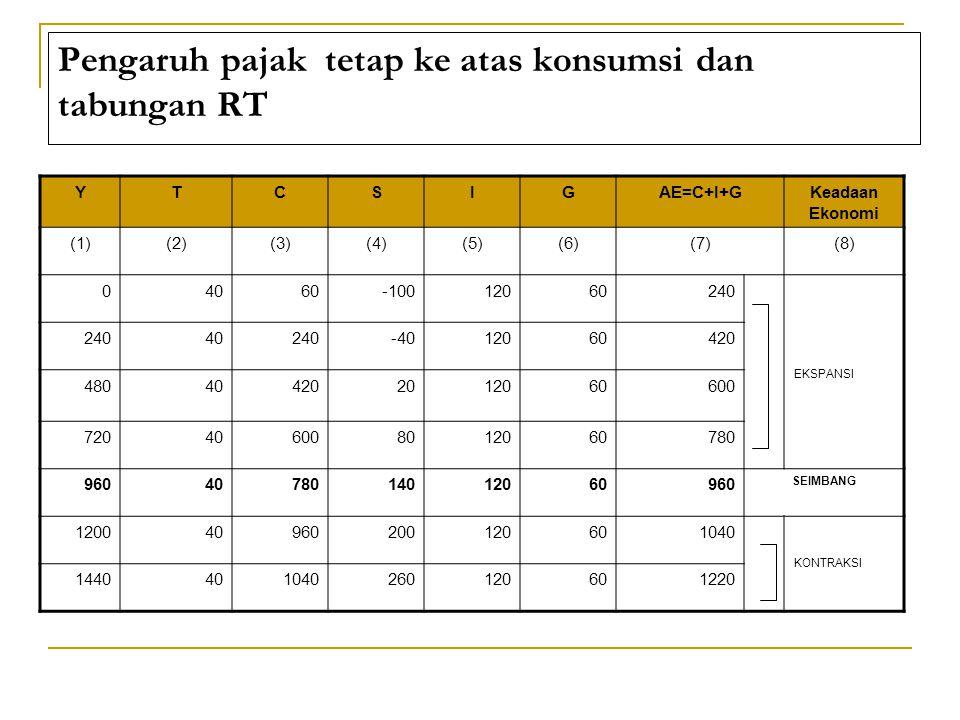 Pengaruh pajak tetap ke atas konsumsi dan tabungan RT