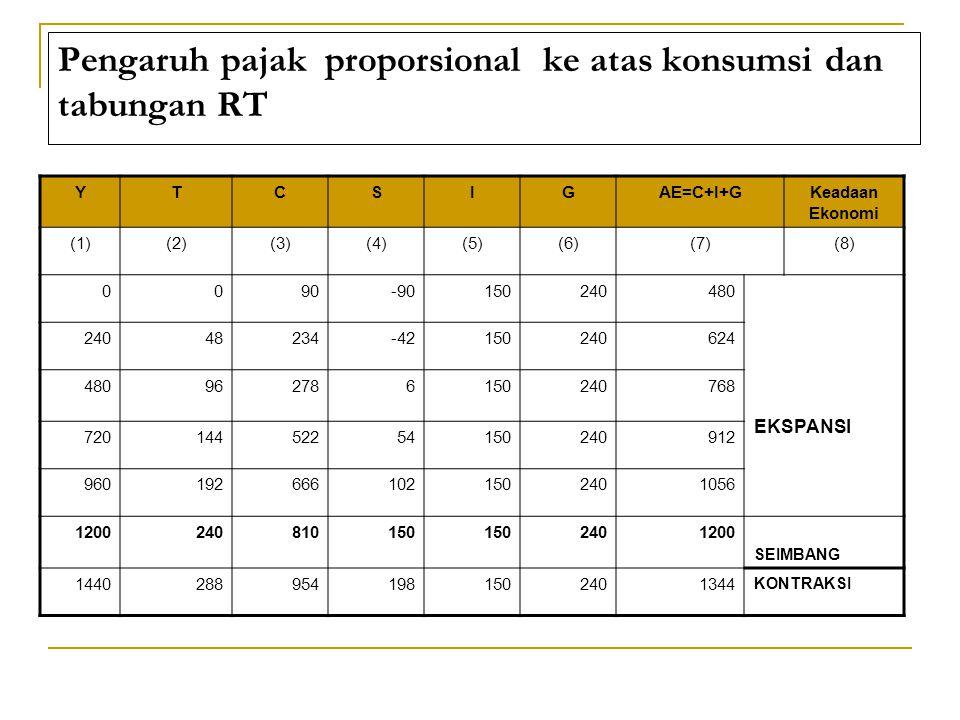 Pengaruh pajak proporsional ke atas konsumsi dan tabungan RT