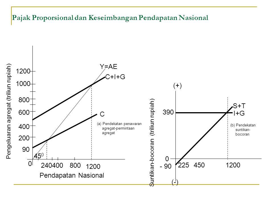 Pajak Proporsional dan Keseimbangan Pendapatan Nasional