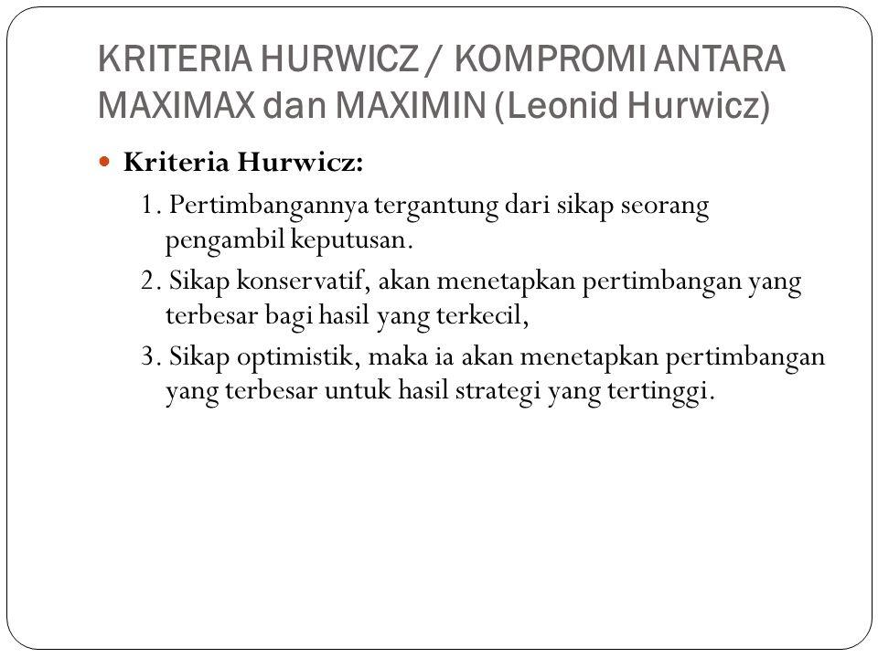 KRITERIA HURWICZ / KOMPROMI ANTARA MAXIMAX dan MAXIMIN (Leonid Hurwicz)