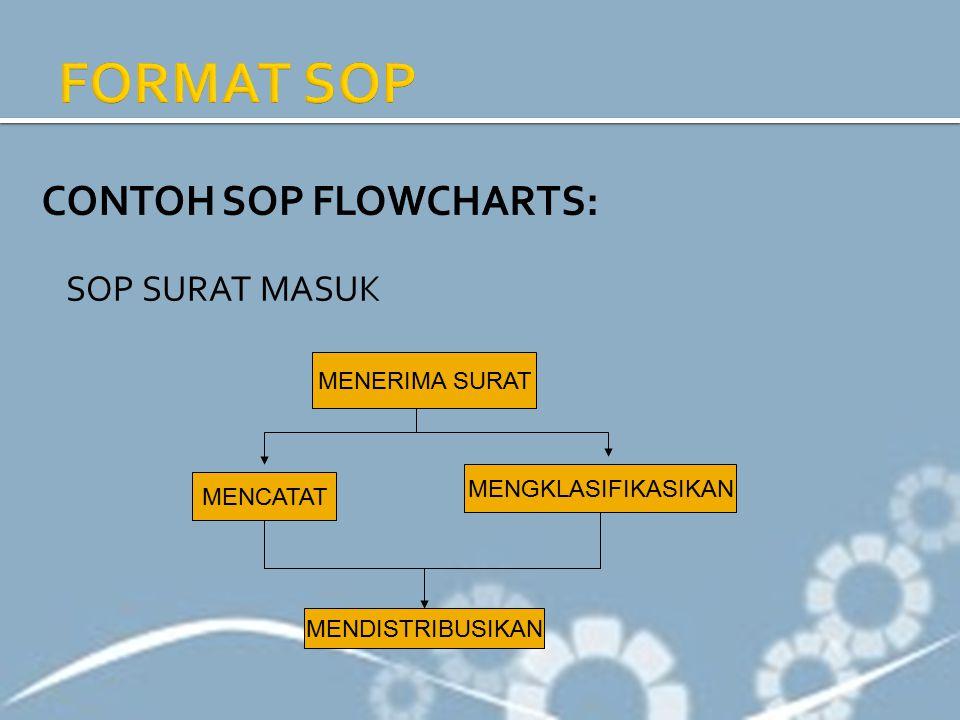 CONTOH SOP FLOWCHARTS: