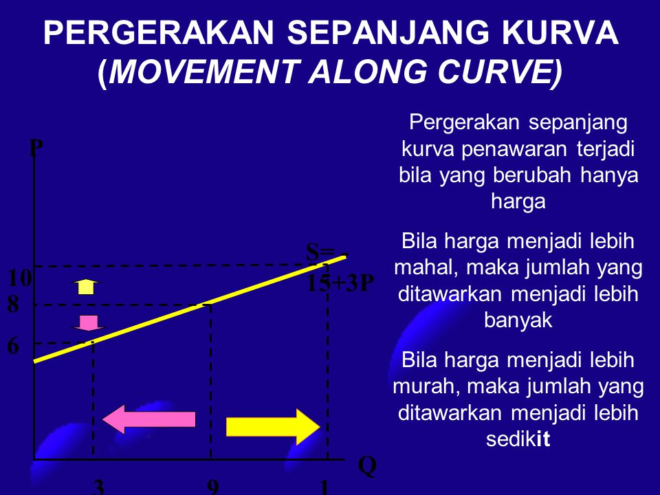 PERGERAKAN SEPANJANG KURVA (MOVEMENT ALONG CURVE)