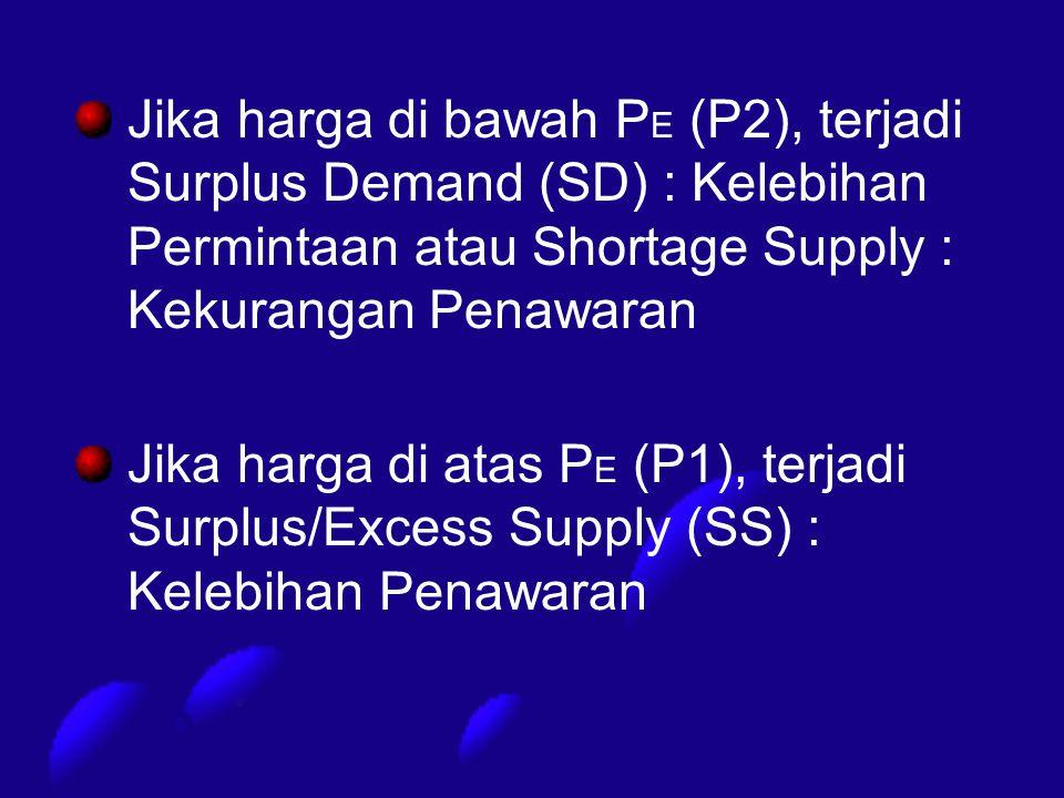 Jika harga di bawah PE (P2), terjadi Surplus Demand (SD) : Kelebihan Permintaan atau Shortage Supply : Kekurangan Penawaran