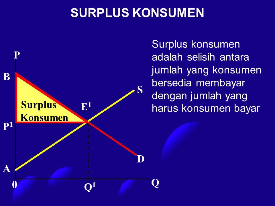 SURPLUS KONSUMEN Surplus konsumen adalah selisih antara jumlah yang konsumen bersedia membayar dengan jumlah yang harus konsumen bayar.