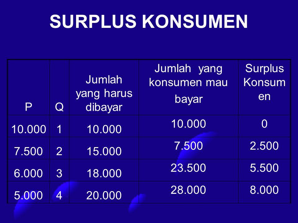 SURPLUS KONSUMEN P Q Jumlah yang harus dibayar