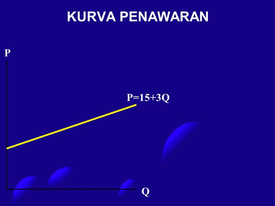 KURVA PENAWARAN P P=15+3Q Q