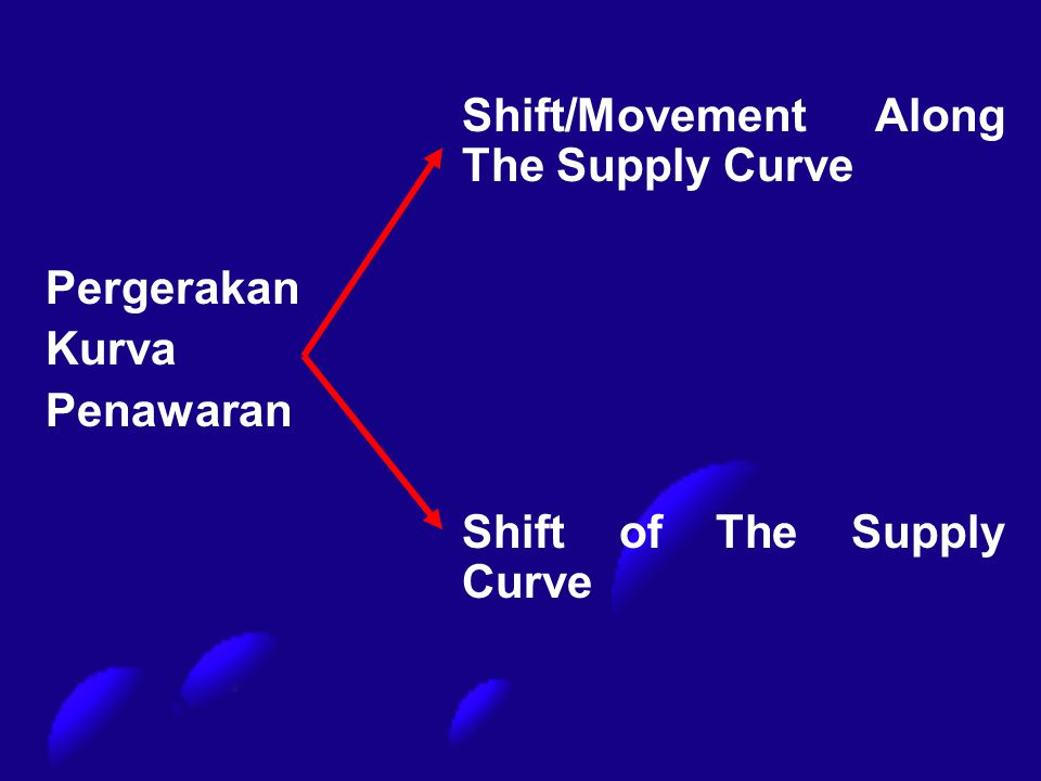 Shift of The Supply Curve