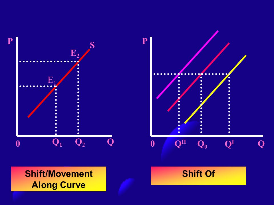 Shift/Movement Along Curve