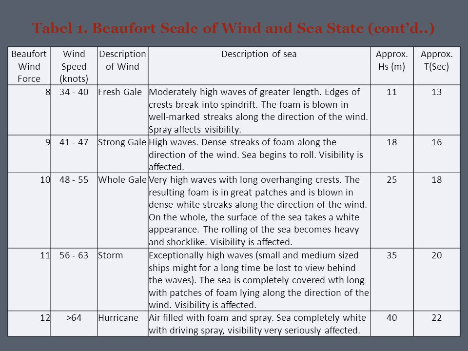 Tabel 1. Beaufort Scale of Wind and Sea State (cont'd..)