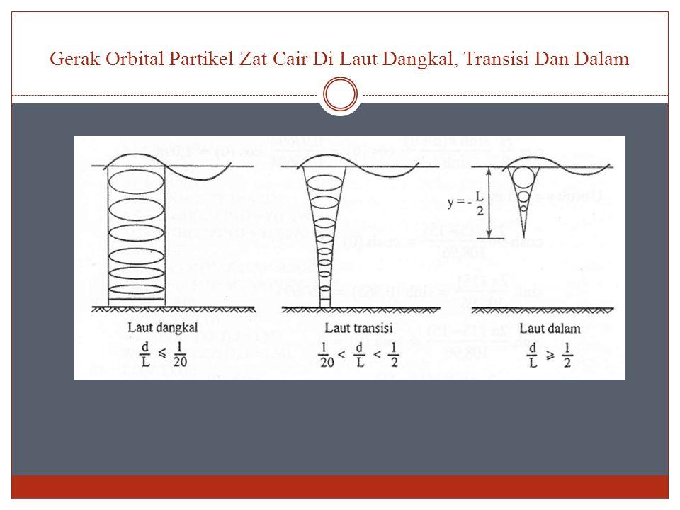 Gerak Orbital Partikel Zat Cair Di Laut Dangkal, Transisi Dan Dalam