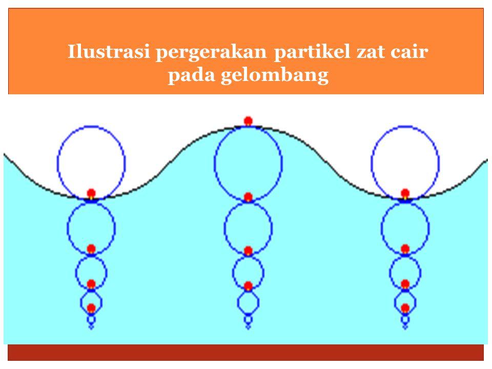 Ilustrasi pergerakan partikel zat cair pada gelombang