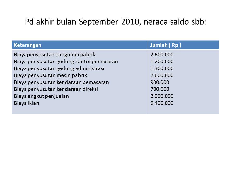 Pd akhir bulan September 2010, neraca saldo sbb: