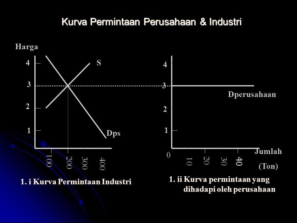 Kurva Permintaan Perusahaan & Industri