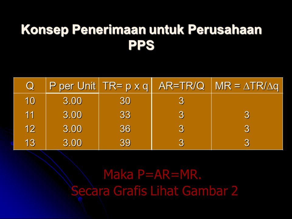 Konsep Penerimaan untuk Perusahaan PPS
