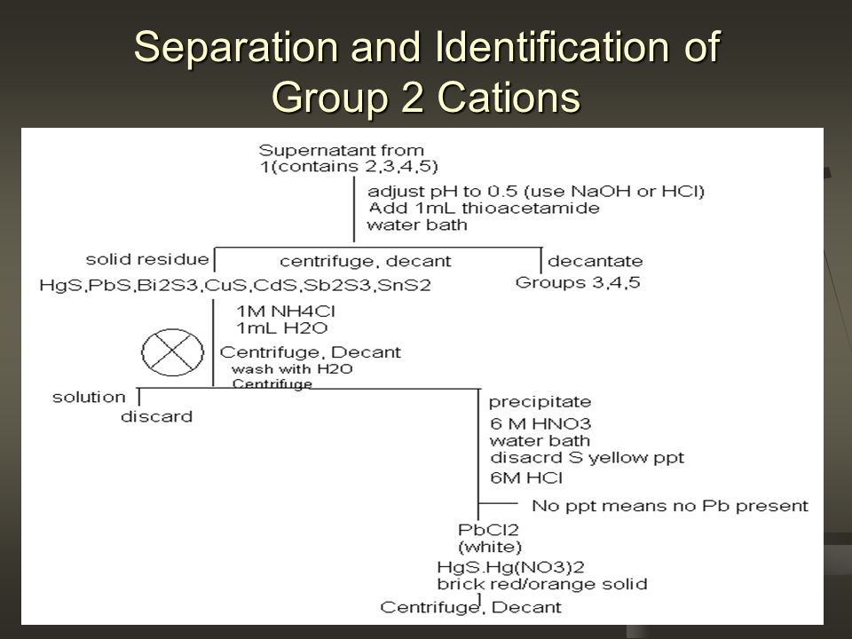 Separation and Identification of Group 2 Cations