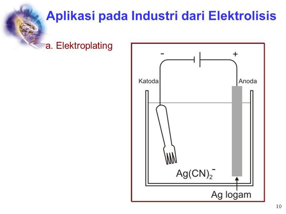 Aplikasi pada Industri dari Elektrolisis