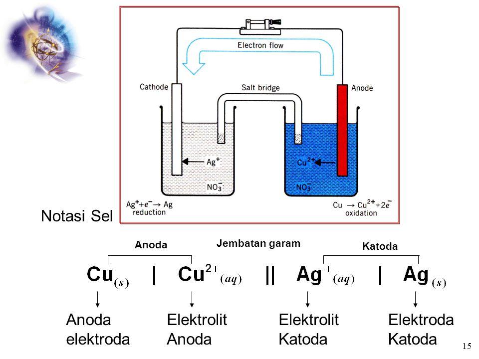 Notasi Sel Anoda elektroda Elektrolit Anoda Elektrolit Katoda