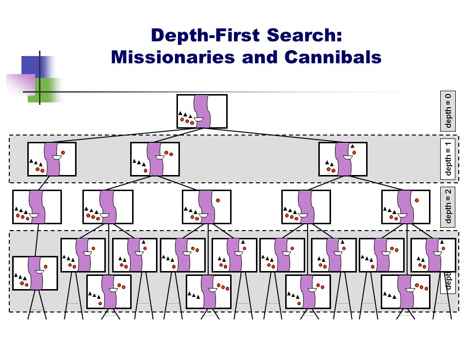 Depth-First Search: Missionaries and Cannibals