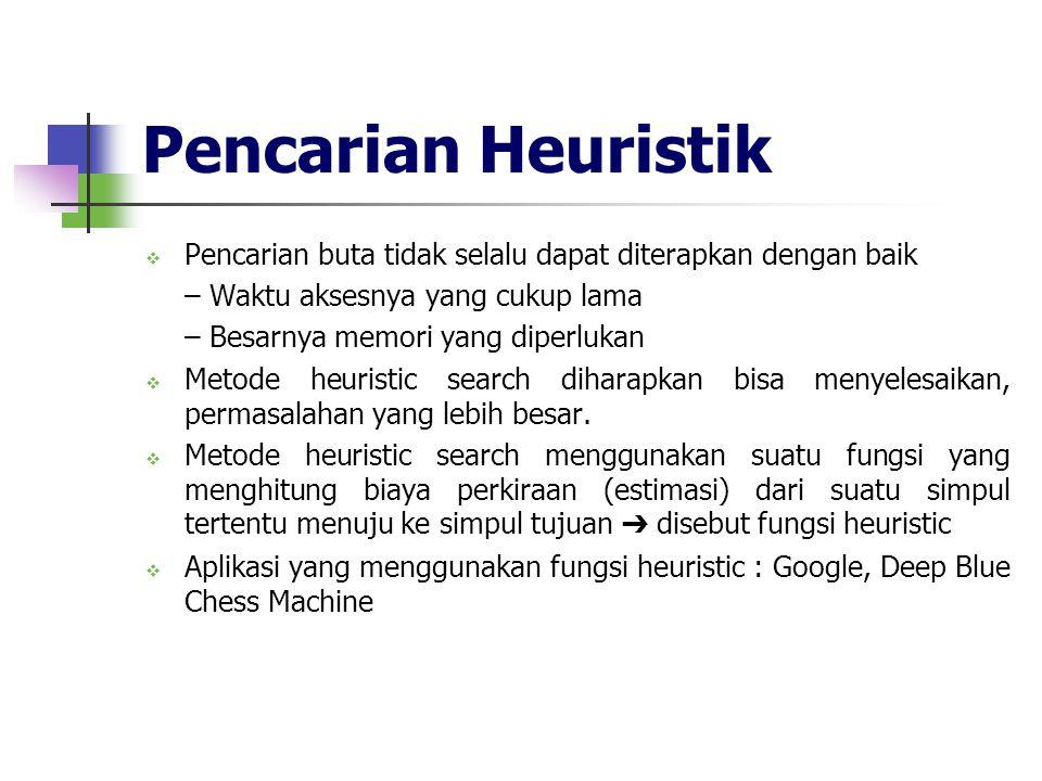 Pencarian Heuristik Pencarian buta tidak selalu dapat diterapkan dengan baik. – Waktu aksesnya yang cukup lama.