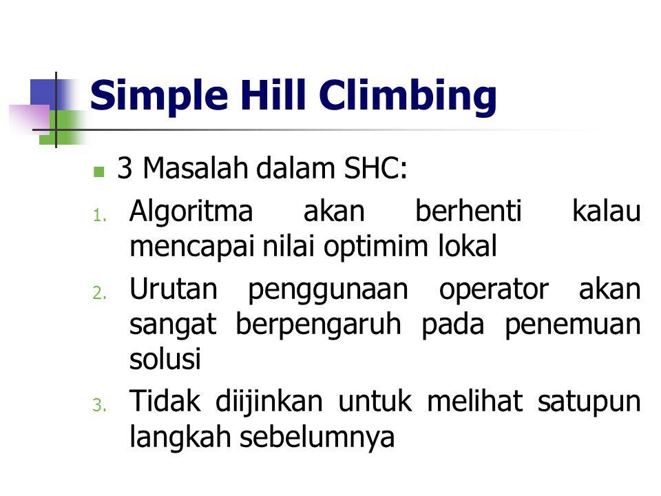 Simple Hill Climbing 3 Masalah dalam SHC: