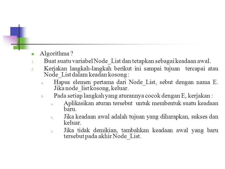 Algorithma Buat suatu variabel Node_List dan tetapkan sebagai keadaan awal.